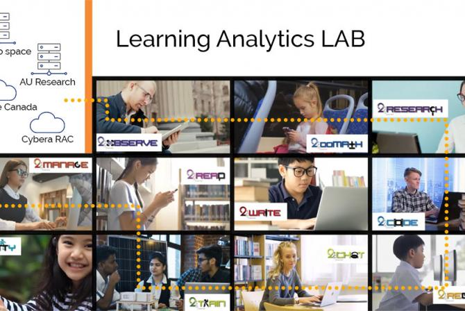 Composite of several images and graphs about the Learning Analytics LAB