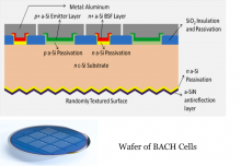 Diagramme - Wafer of BACH Cells